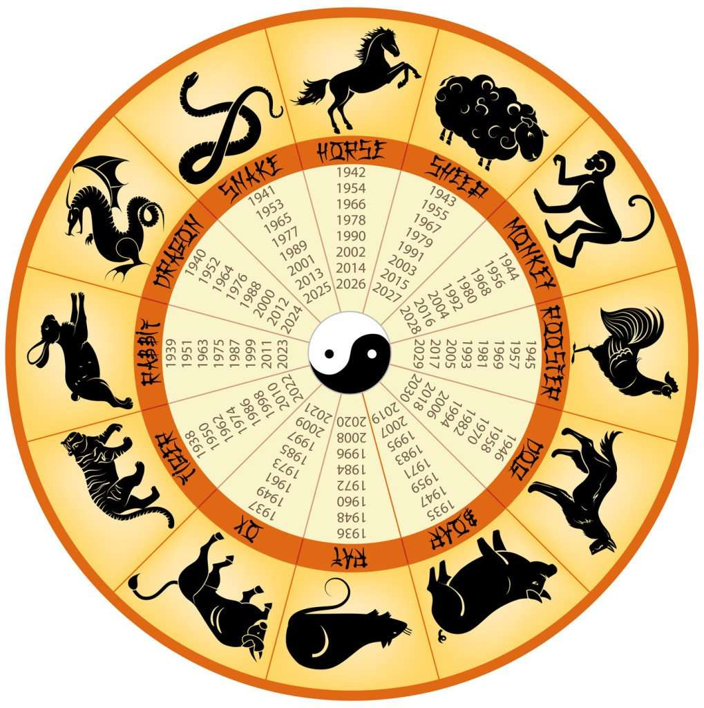 Chinese New Year 2018, Year of the Dog Zodiac sign